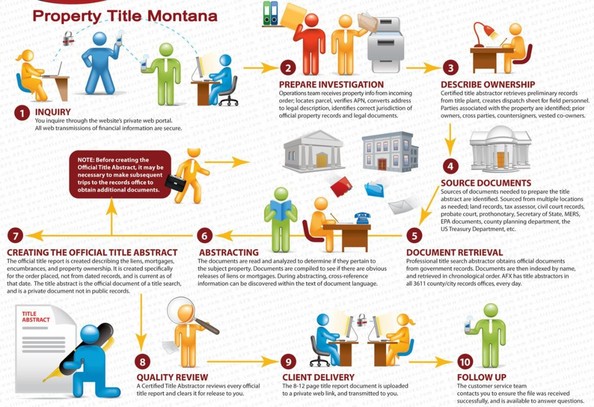 Our processes for Montana  Title Search